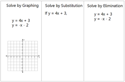 graphing a linear relationship The relationship between a constant rate of change and linear data pro- vides the   replace the standard chapter on graphing linear equations in any tra.